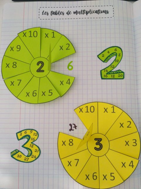 Les tables de multiplication la m thode heuristique de for Methode ludique pour apprendre table multiplication