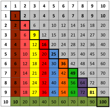 Table multiplication facile les tables de multiplication - Comment apprendre la table de multiplication ...